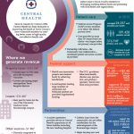 CentralHealth Value infographic