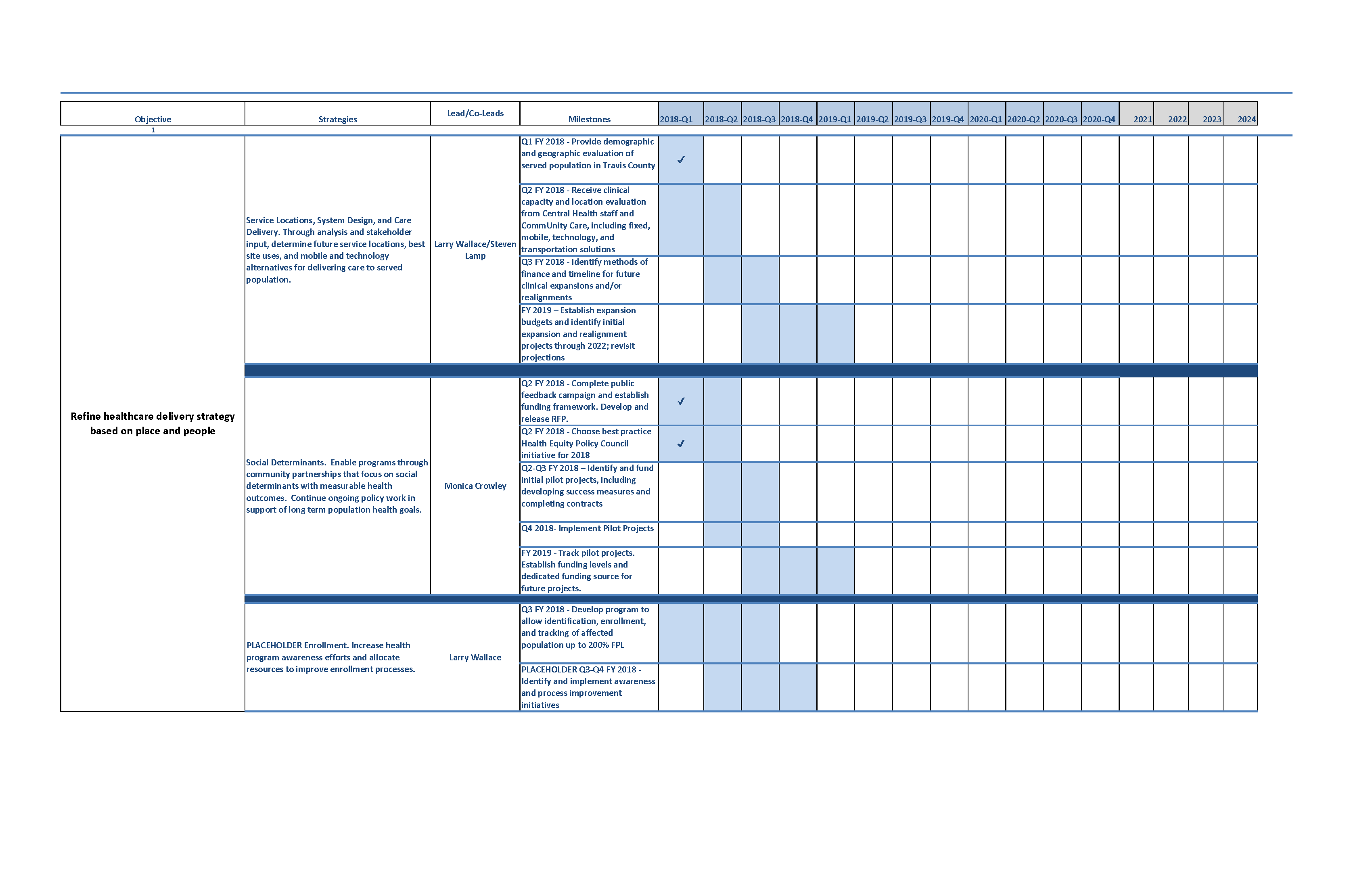 executive workplan