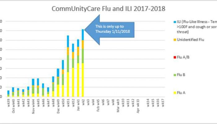 Central Health-Funded CommUnityCare Clinics Seeing Up to 90 Patients a Day with Flu Symptoms