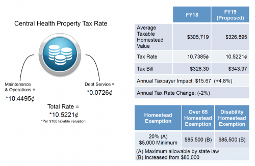 Travis County Commissioners Approve Central Health's FY 2019 Budget and Tax Rate