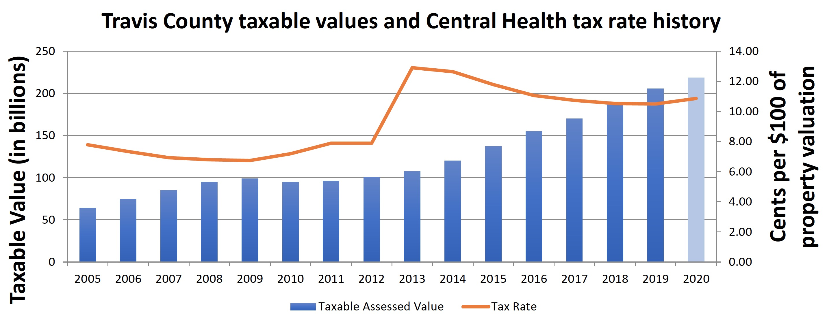 Taxable Values by Tax Year (in billions)