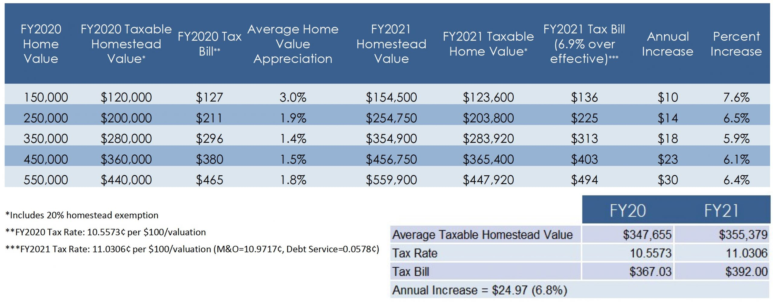 property tax impact statement FY21