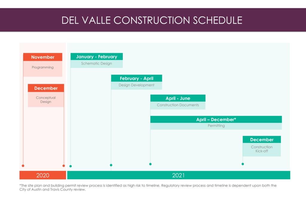 Del Valle Design Schedule