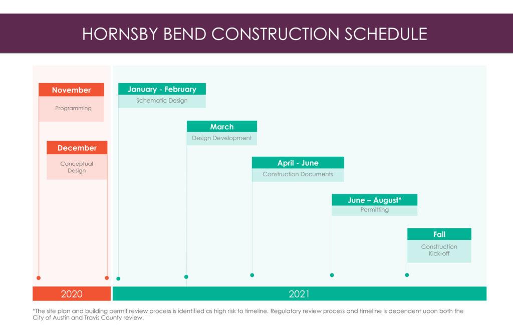 Programación de la Construcción de Hornsby Bend