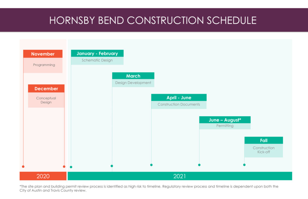 Hornsby Bend Construction Schedule