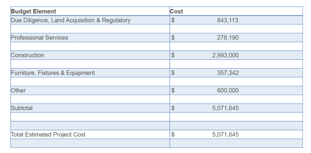 Hornsby Bend Health Center Project Budget