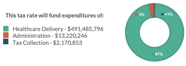 FY2022 Expenditures Breakdown
